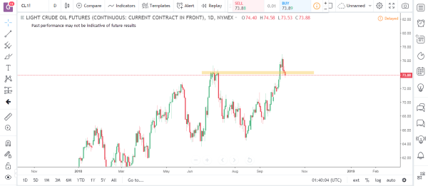 Crude Oil Commodity Futures Market Analysis October 8th 2018
