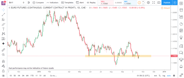 Euro Futures Commodity Futures Market Analysis October 22nd 2018