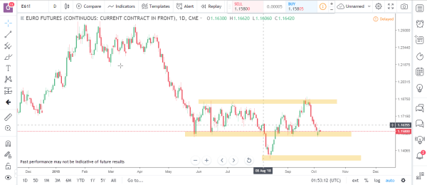 Euro Futures Commodity Futures Market Analysis October 8th 2018