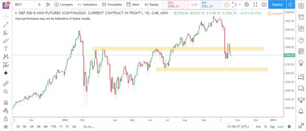 S&P Emini Commodity Futures Market Analysis October 22nd 2018