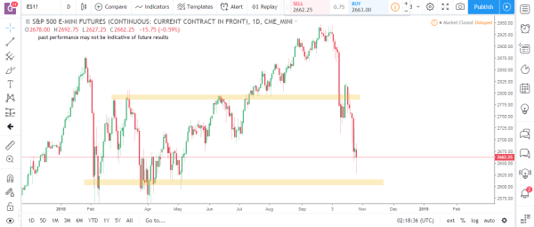 S&P Emini Commodity Futures Market Analysis October 29th 2018