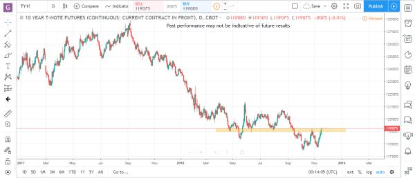 Bonds 1 Commodity Futures Market Analysis November 19th 2018