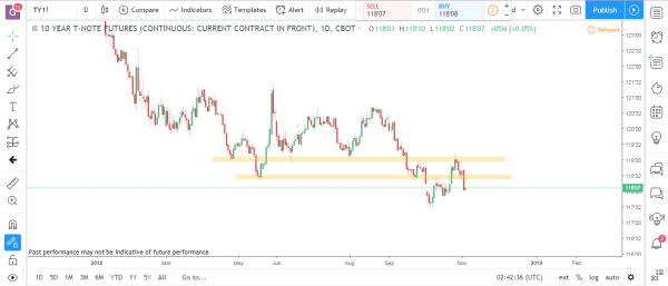 Bonds 1 Commodity Futures Market Analysis November 5th 2018