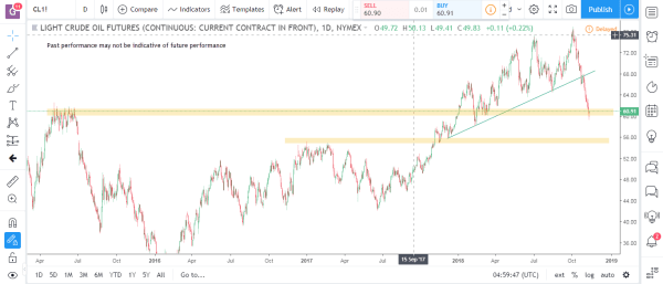 Crude Oil Commodity Futures Market Analysis November 12th 2018