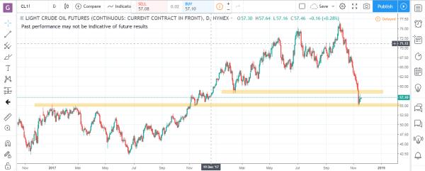 Crude Oil Commodity Futures Market Analysis November 19th 2018