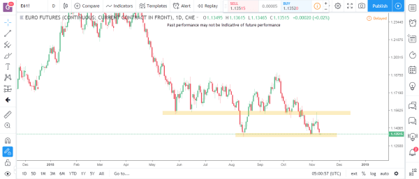 Euro Futures Commodity Futures Market Analysis November 12th 2018