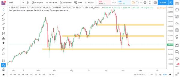 S&P Emini Commodity Futures Market Analysis November 26th 2018