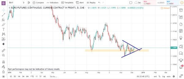 Euro Futures Commodity Futures Market Analysis December 10th 2018