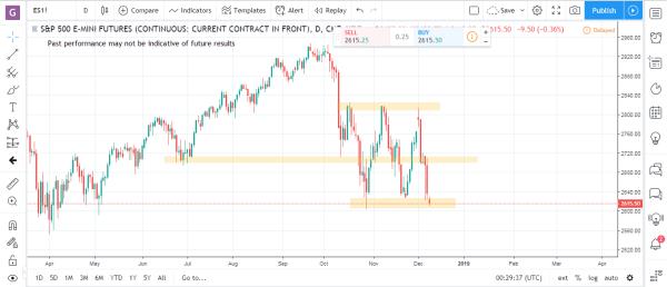 S&P Emini Commodity Futures Market Analysis December 10th 2018