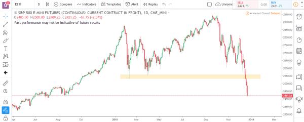 S&P Emini Commodity Futures Market Analysis December 31st 2018