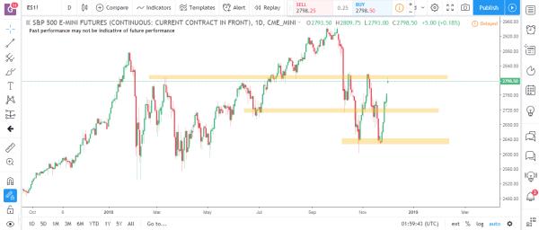 S&P Emini Commodity Futures Market Analysis December 3rd 2018