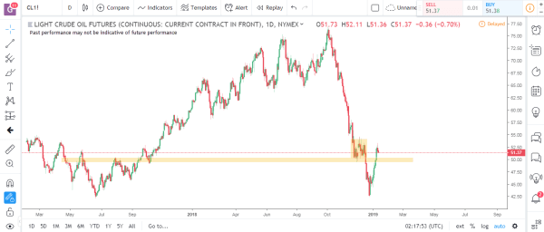 Crude Oil Commodity Futures Market Analysis January 14th 2019