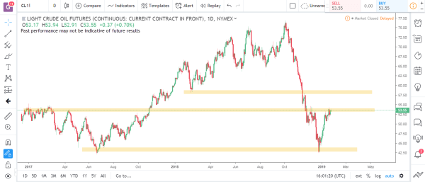 Crude Oil Commodity Futures Market Analysis January 28th 2019