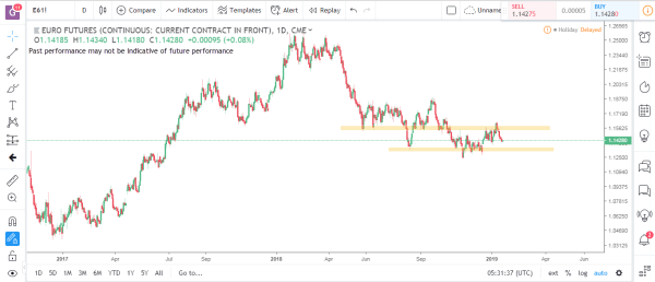 Euro Futures Commodity Futures Market Analysis January 21st 2019
