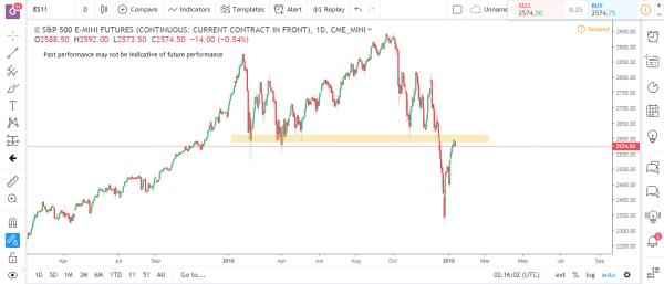 S&P Emini Commodity Futures Market Analysis January 14th 2019