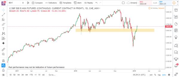 S&P Emini Commodity Futures Market Analysis January 21st 2019