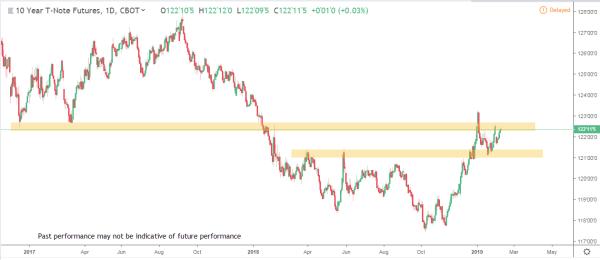 Bonds 1 Commodity Futures Market Analysis Feb Feb 18th 2019