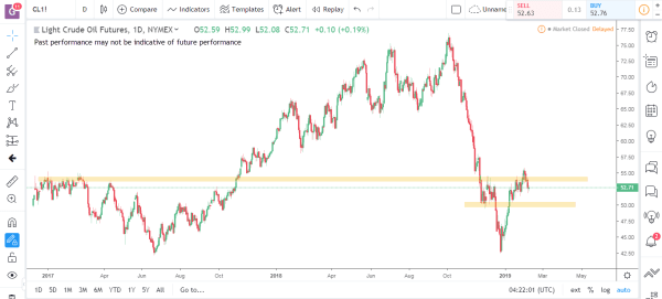 Crude Oil Commodity Futures Market Analysis Feb 11th 2019