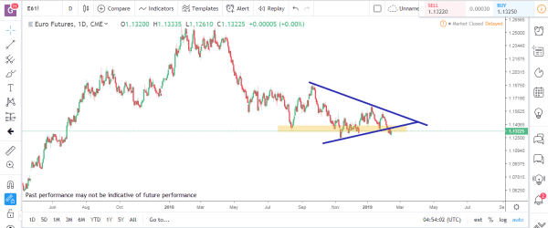 Euro Futures Commodity Futures Market Analysis Feb 25th 2019