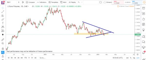 Euro Futures Commodity Futures Market Analysis Feb 25th 2019
