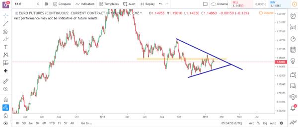 Euro Futures Commodity Futures Market Analysis Feb 4th 2019