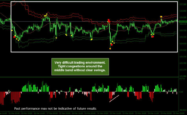OverBought IO Indicator 9