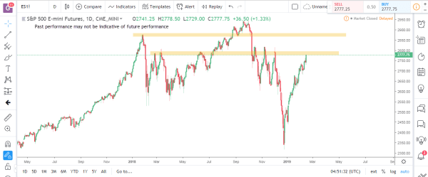 S&P Emini Commodity Futures Market Analysis Feb 18th 2019