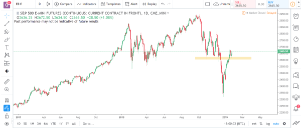S&P Emini Commodity Futures Market Analysis Feb 4th 2019