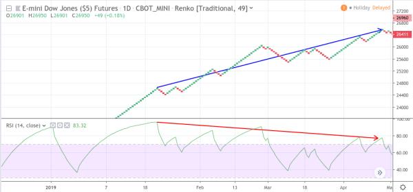 Renko Charts 8