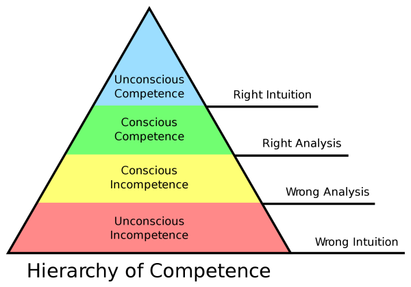 Trading Competence