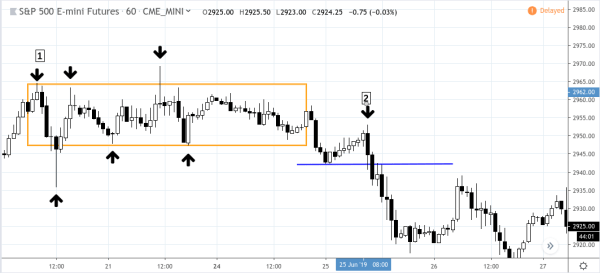 Futures Trading Technical Analysis - Am I trading with the trend or against it