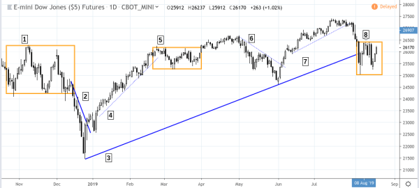 What is the Current Trend Direction