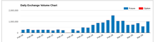 CME MNQ Volume Chart