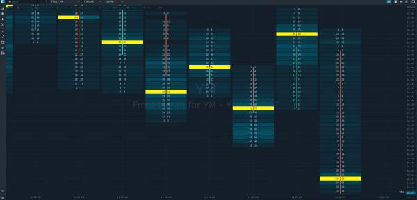 Best Order Flow Indicators Cluster Chart