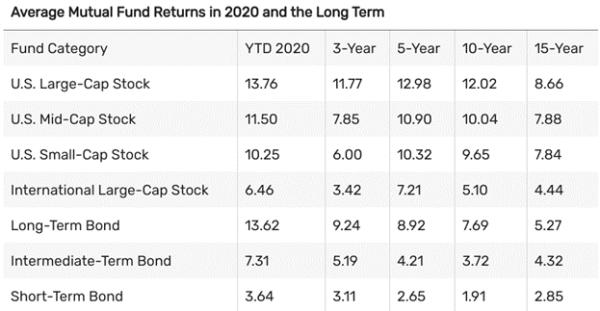 Futures Trading Benchmarks vs Average Mutual Fund Returns