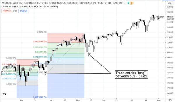 Fibonacci Retracement Swing Trading Strategy