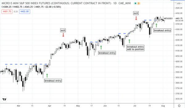 Support and Resistance Breakouts