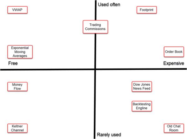 Trading Tools Used