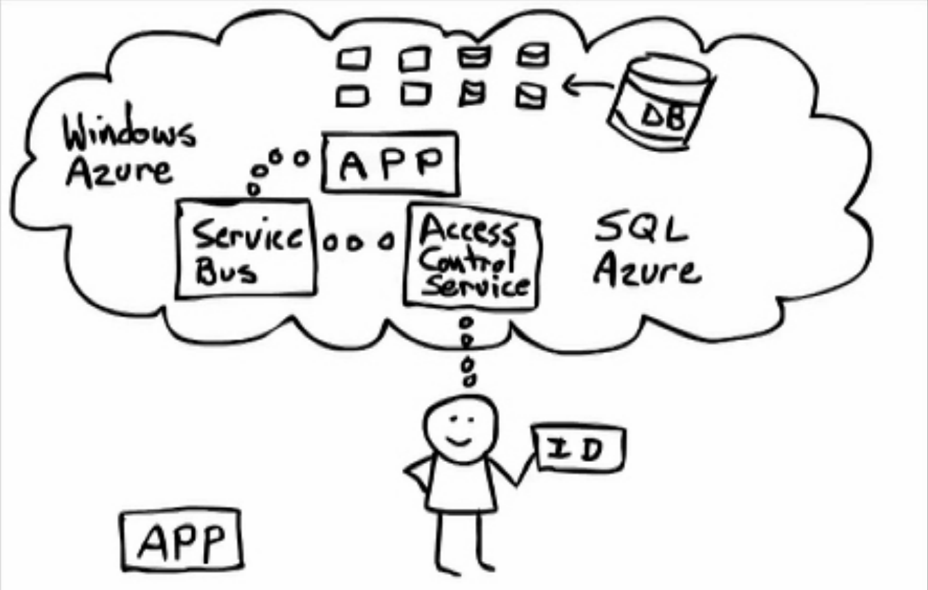 Windows Azure: Move your applications to the cloud