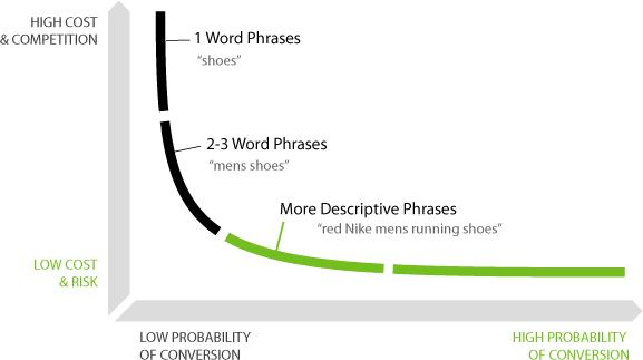 long-tail-keyword