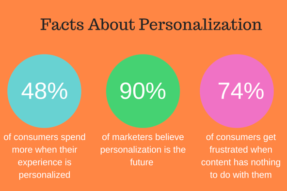 15 smart ecommerce personalization