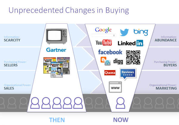 what is lead generation in seo - Buying-Changes