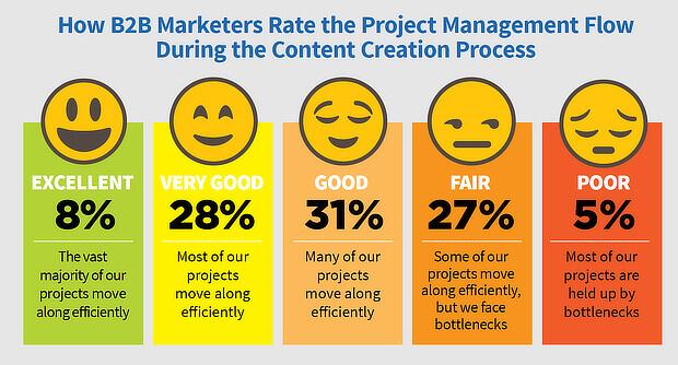 statistiche di marketing dei contenuti