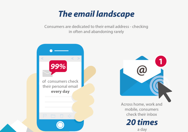 dma insight email usage