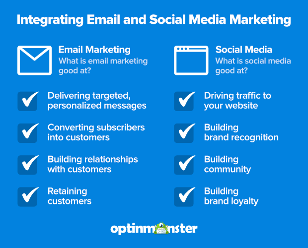 integrating email and social media marketing