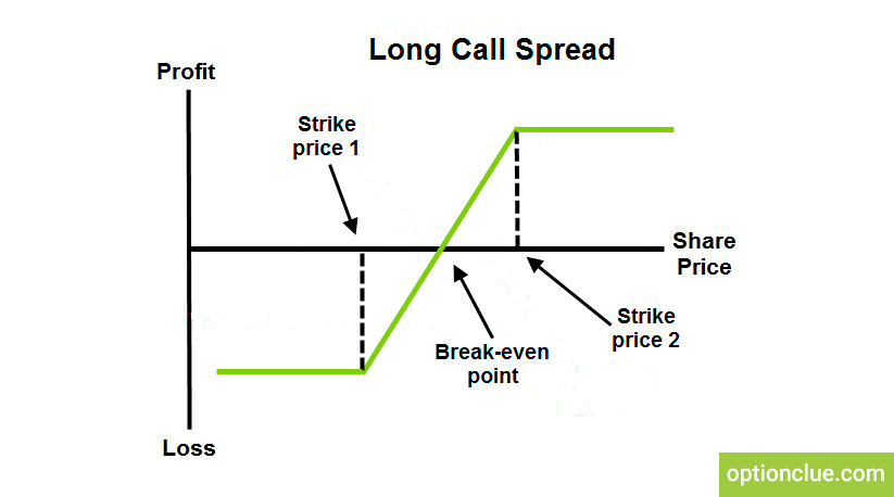 Option strategies. Long vertical spread. Call option