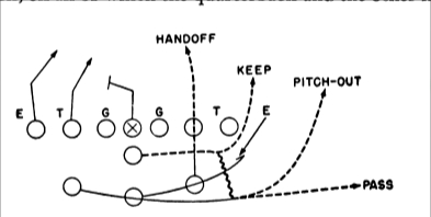 Option Football History: The Split-T Play Sequence