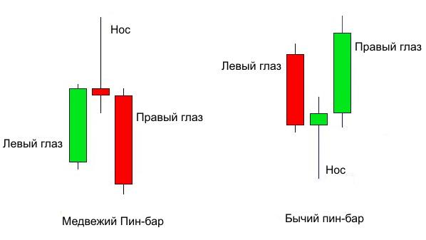 A csapszegek mutatói (csapszegek). BSU PIN-mutató bináris opciókhoz