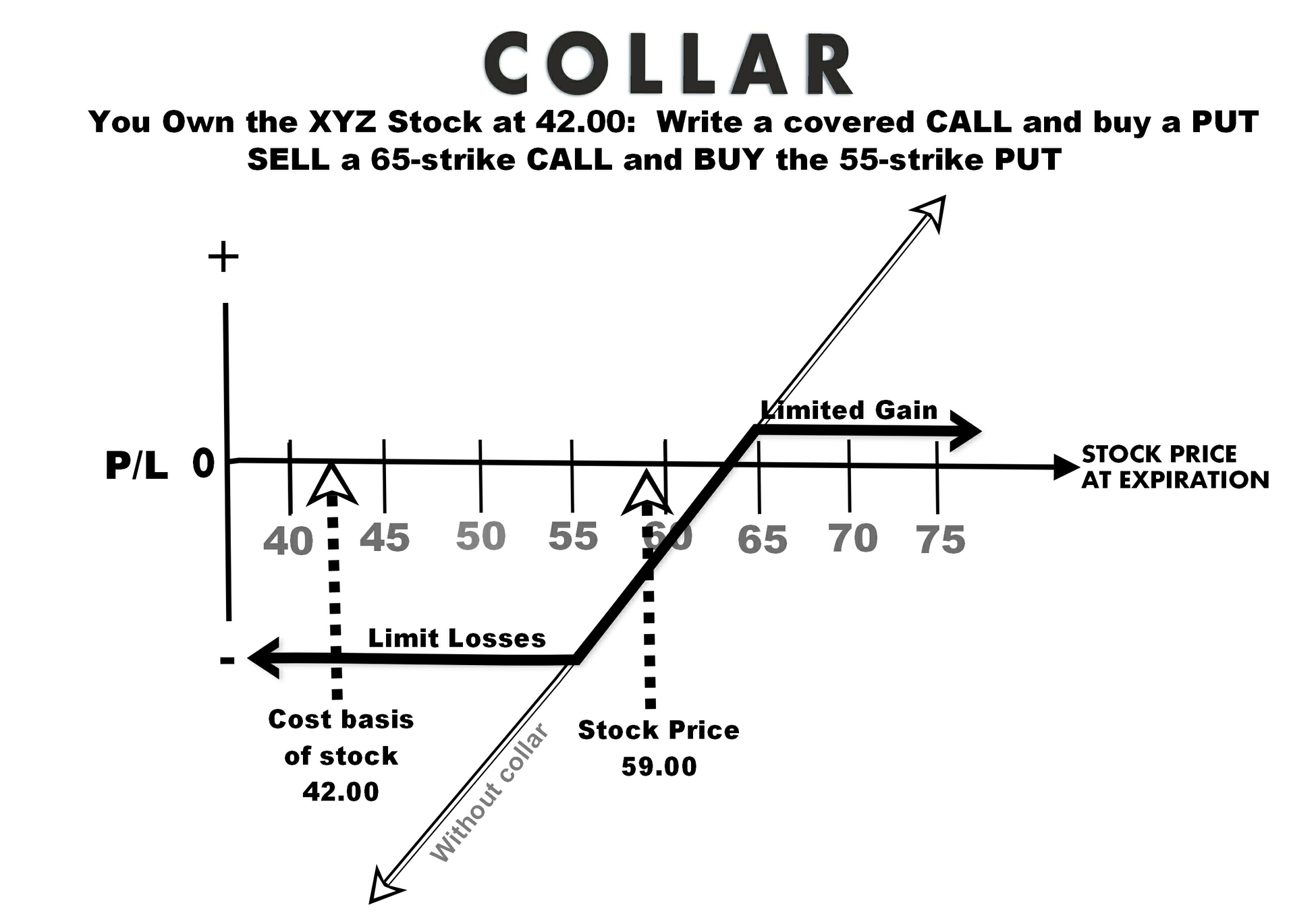 The Option Collar Strategy To Hedge Your Stock Positions