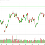 FTSE- What's Really Going On?